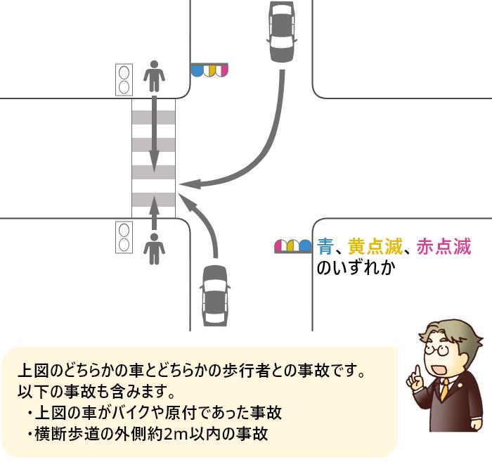 青、黄点滅、赤点滅信号のいずれかで右折または左折した車と横断歩道を渡っていた歩行者の事故