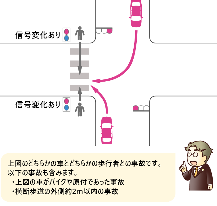 横断歩道の途中で信号が変わった歩行者と赤信号の右左折車の事故