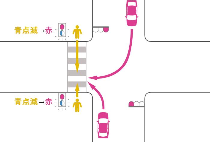 横断歩道の途中で信号が黄(青点滅)から赤に変わった歩行者と赤信号の右左折車の事故