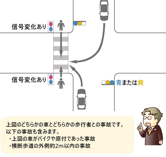 横断歩道を渡っていた途中で信号が変わった歩行者と青または黄信号で右折または左折した車の事故