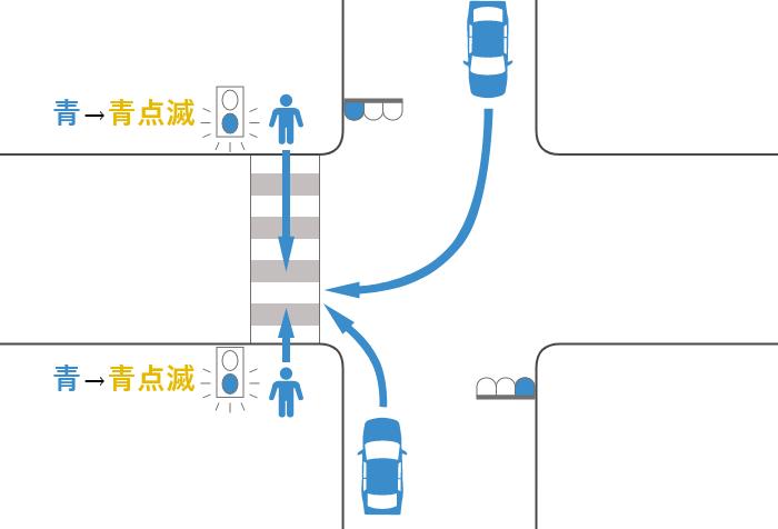 横断歩道を渡っていた途中で信号が青から黄(青点滅)に変わった歩行者と青信号で右折または左折した車の事故