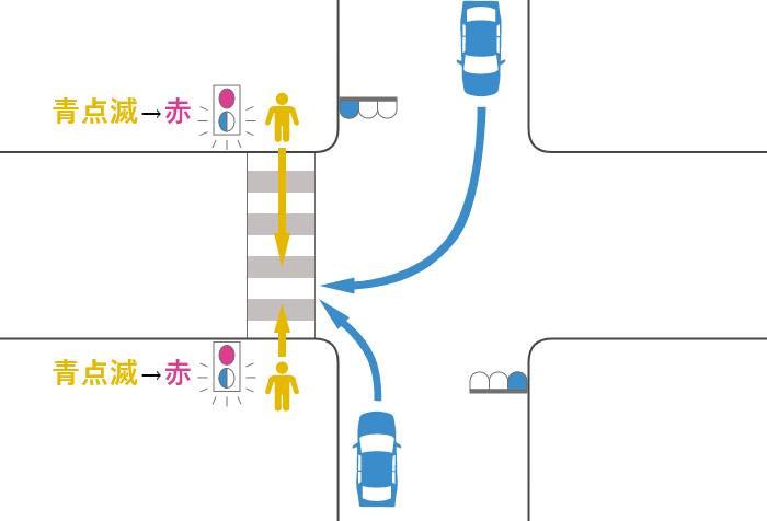 横断歩道を渡っていた途中で信号が黄(青点滅)から赤に変わった歩行者と青信号で右折または左折した車の事故