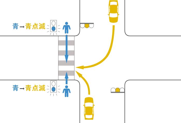 横断歩道を渡っていた途中で信号が青から黄(青点滅)に変わった歩行者と黄信号で右折または左折した車の事故