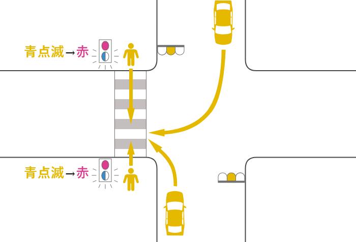 横断歩道を渡っていた途中で信号が黄(青点滅)から赤に変わった歩行者と黄信号で右折または左折した車の事故
