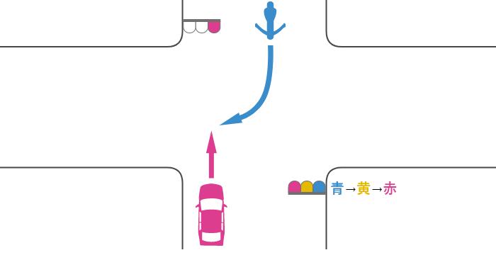 赤信号で交差点を直進する四輪自動車と、対向道路から青信号で交差点に入って赤信号で右折する単車の事故