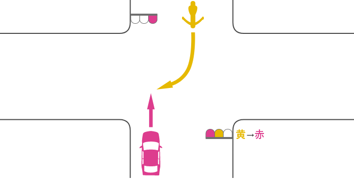 赤信号で交差点を直進する四輪自動車と、対向道路から黄信号で交差点に入って赤信号で右折する単車の事故