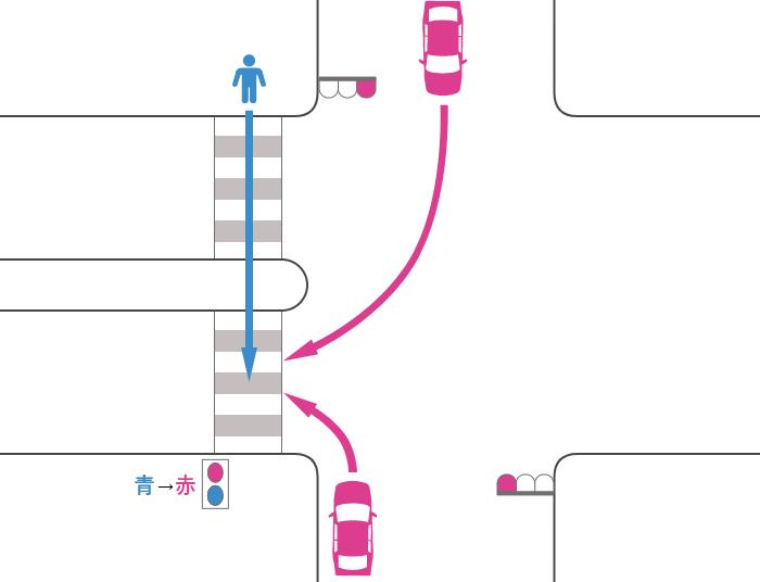 歩行者が横断歩道を渡っていた途中に信号が青から赤に変わり、安全地帯を過ぎた所で、赤信号を無視して右折または左折してきた車によって被害にあった事故