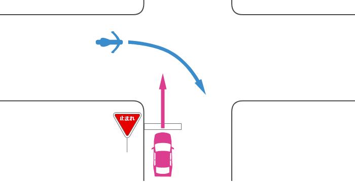 信号機のない交差点に、一時停止規制のある道路から直進進入する四輪自動車と、その左の規制のない道路から右折進入する単車の事故