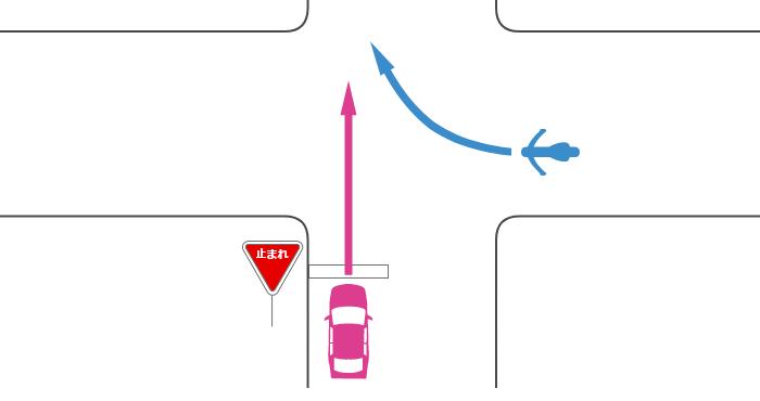 信号機のない交差点に、一時停止規制のある道路から直進進入する四輪自動車と、その右の規制のない道路から右折進入する単車の事故