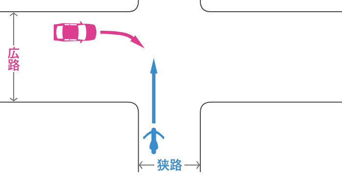 信号機のない交差点に、狭路から直進進入する単車と、その左の広路から右折進入する四輪自動車の事故