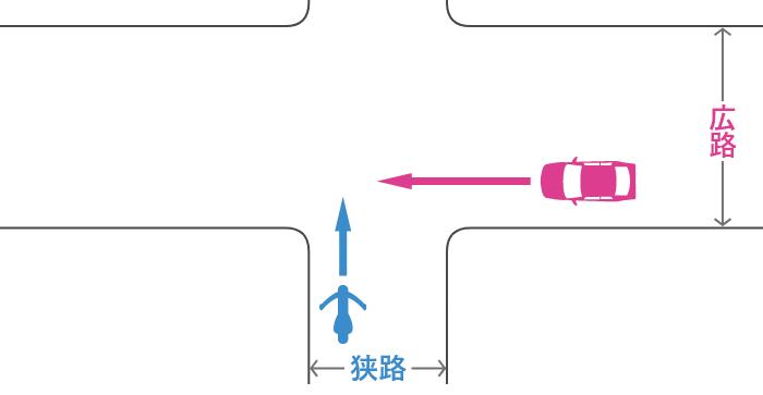 信号機のない交差点に、狭路から直進進入する単車と、その右の広路から直進進入する四輪自動車の事故