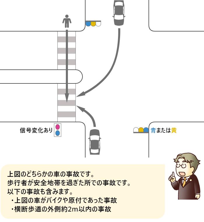 歩行者が横断歩道を横断中に信号の色が変わり、安全地帯を過ぎた所で、青または黄色信号で右折または左折してきた車によって被害にあった事故