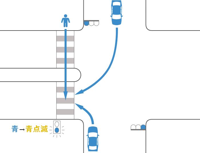 安全地帯のある横断歩道を渡っていた途中で信号が青から黄(青点滅)に変わった歩行者と青信号で右折または左折した車の事故