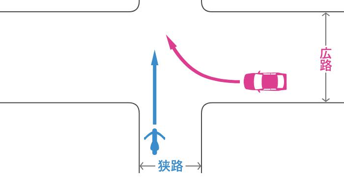 信号機のない交差点に、狭路から直進進入する単車と、その右の広路から右折進入する四輪自動車の事故
