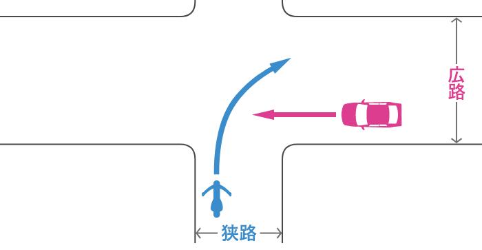 信号機のない交差点に、狭路から右折進入する単車と、その右の広路から直進進入する四輪自動車の事故