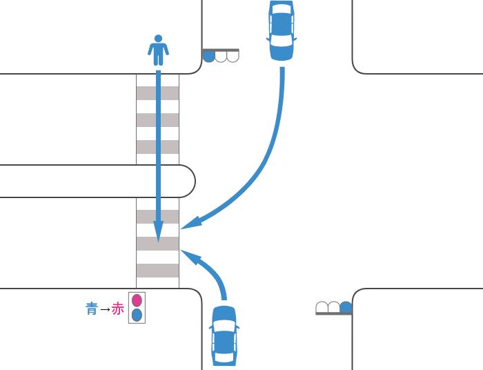 安全地帯のある横断歩道を渡っていた途中で信号が青から赤に変わった歩行者と青信号で右折または左折した車の事故