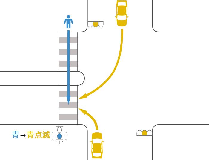安全地帯のある横断歩道を渡っていた途中で信号が青から黄(青点滅)に変わった歩行者と黄信号で右折または左折した車の事故