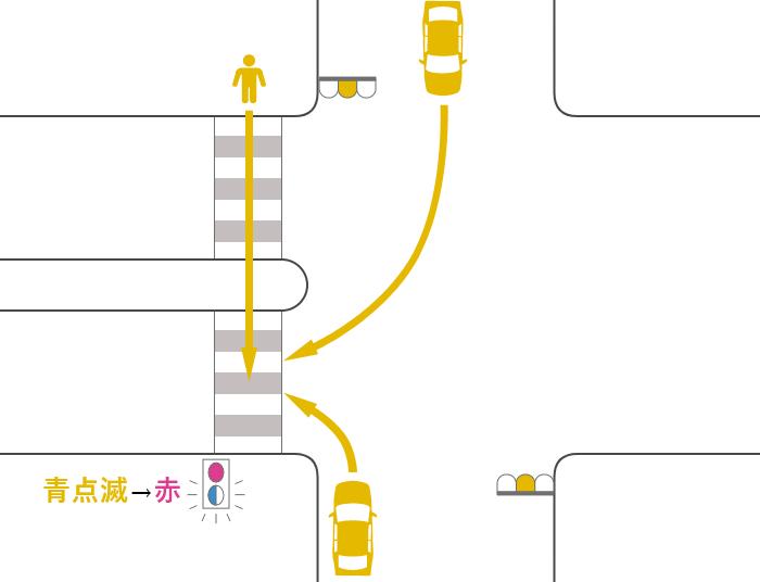 安全地帯のある横断歩道を渡っていた途中で信号が黄(青点滅)から赤に変わった歩行者と黄信号で右折または左折した車の事故