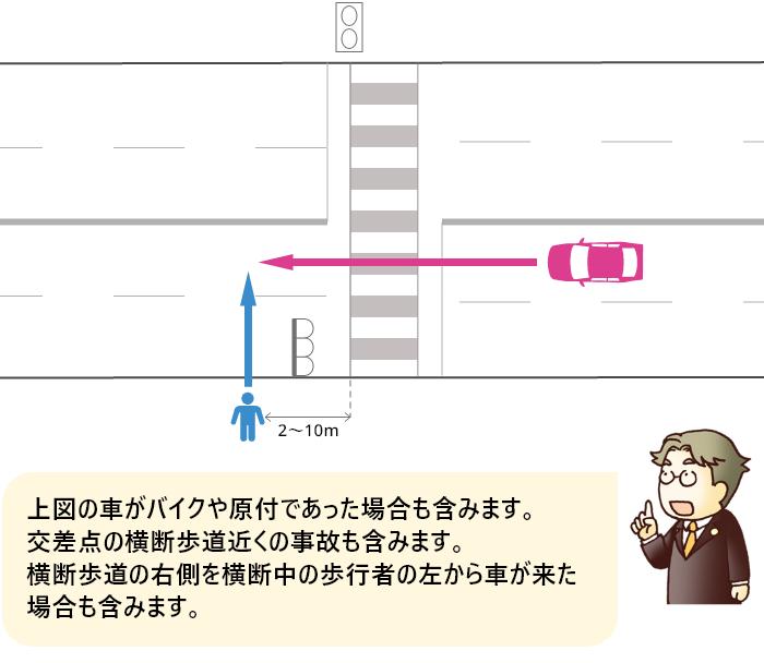 片側2車線以上の道路を直進する車が信号機のある横断歩道を2~10m過ぎた辺りで歩行者に被害を負わせた事故