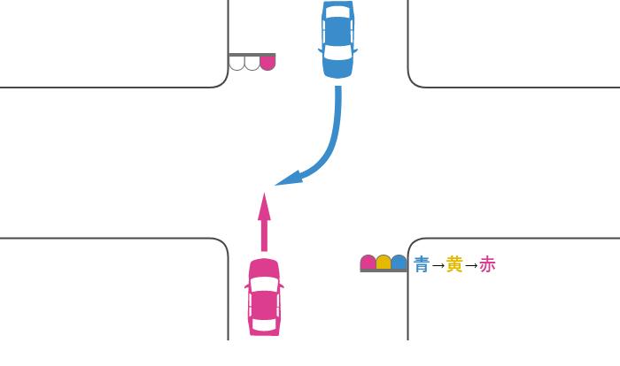 赤信号で交差点を直進する車と、青信号で交差点に入って赤信号で右折した対向車の事故