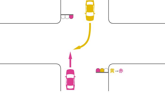 赤信号で交差点を直進する車と、黄信号で交差点に入って赤信号で右折した対向車の事故