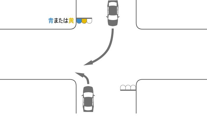 青または黄信号で交差点を左折する車と対向道路から右折してきた車の事故