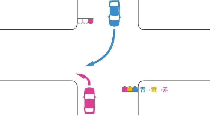 赤信号で交差点を左折する車と、青信号で交差点に入って赤信号で右折した対向車の事故