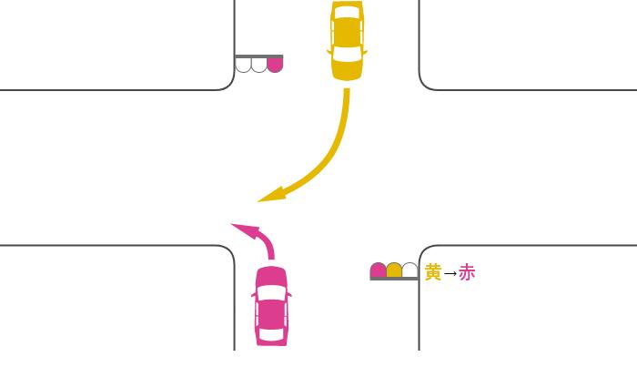 赤信号で交差点を左折する車と黄信号で交差点に入って赤信号で右折した対向車の事故