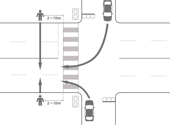 片側2車線以上の道路に右折または左折した車が信号機のある横断歩道を2~10m通り過ぎた辺りで歩行者に被害を負わせた事故