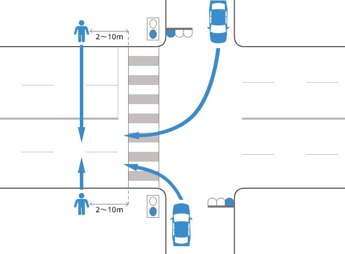 片側2車線以上の道路に右折または左折した車が、青信号で横断歩道を2~10m通り過ぎた辺りで、青信号で道路を横断中の歩行者に被害を負わせた事故