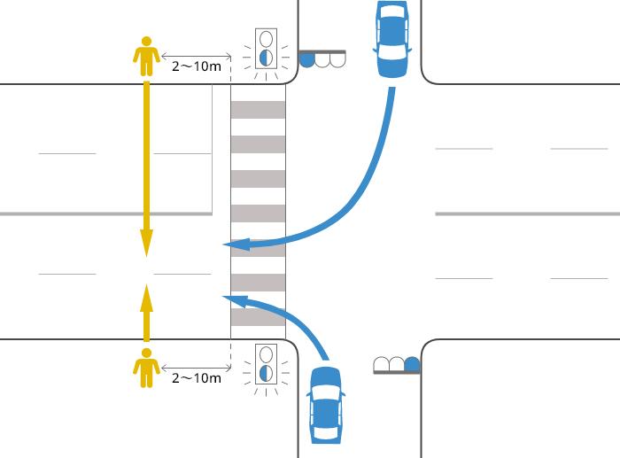 片側2車線以上の道路に右折または左折した車が、青信号で横断歩道を2~10m通り過ぎた辺りで、黄(青点滅)信号で道路を横断中の歩行者に被害を負わせた事故