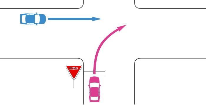 信号機のない十字路で一時停止の規制がある道路から右折する車とその左の規制がない道路から直進する車の事故