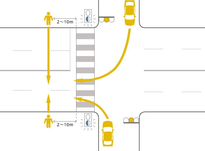 片側2車線以上の道路に右折または左折した車が、黄信号で横断歩道を2~10m通り過ぎた辺りで、黄(青点滅)信号で道路を横断中の歩行者に被害を負わせた事故