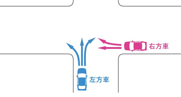 信号機のないほぼ同幅員の十字路に交差する道路から入ってきた車同士の事故