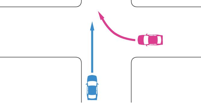 信号機のないほぼ同幅員の十字路に左方道路から直進してきた車と右方道路から右折してきた車の事故