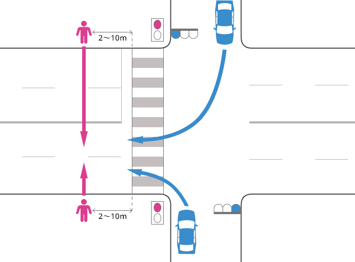 片側2車線以上の道路に右折または左折した車が、青信号で横断歩道を2~10m通り過ぎた辺りで、赤信号で道路を横断中の歩行者に被害を負わせた事故