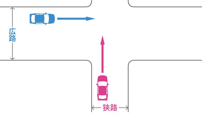 信号機のない十字路で狭路から直進する車とその左の広路から直進する車の事故