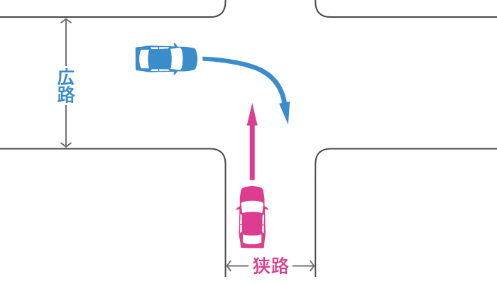 信号機のない十字路で狭路から直進する車とその左の広路から右折する車の事故