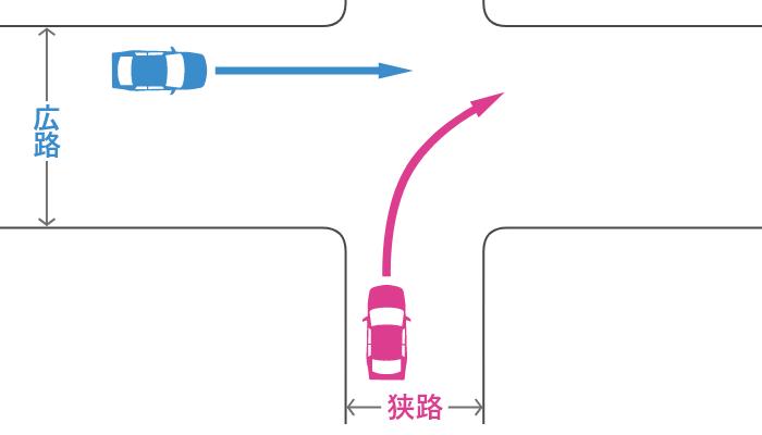信号機のない十字路で狭路から右折する車とその左の広路から直進する車の事故