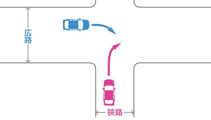 信号機のない十字路で狭路から右折する車とその左の広路から右折する車の事故