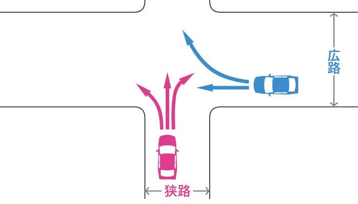 信号機のない十字路に狭路から入った車とその右の広路から入った車の事故