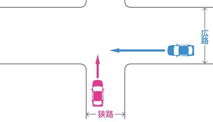 信号機のない十字路で狭路から直進する車とその右の広路から直進する車の事故