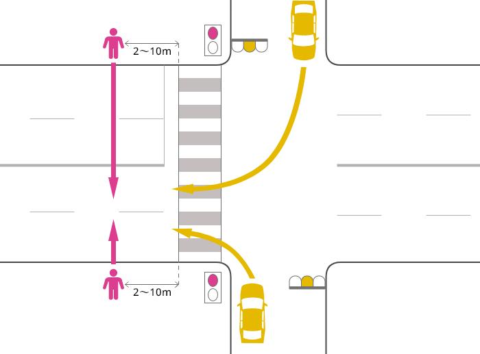 片側2車線以上の道路に右折または左折した車が、黄信号で横断歩道を2~10m通り過ぎた辺りで、赤信号で道路を横断中の歩行者に被害を負わせた事故