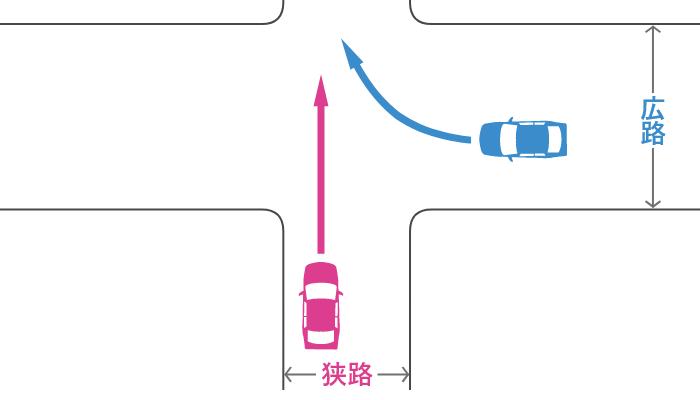 信号機のない十字路で狭路から直進する車とその右の広路から右折する車の事故