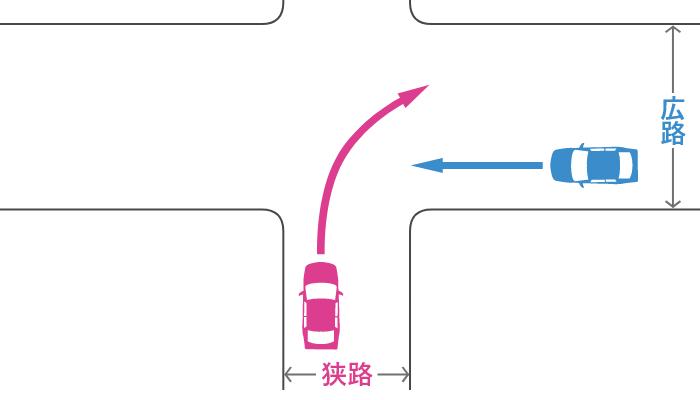 信号機のない十字路で狭路から右折する車とその右の広路から直進する車の事故