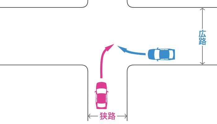 信号機のない十字路で狭路から右折する車とその右の広路から右折する車の事故
