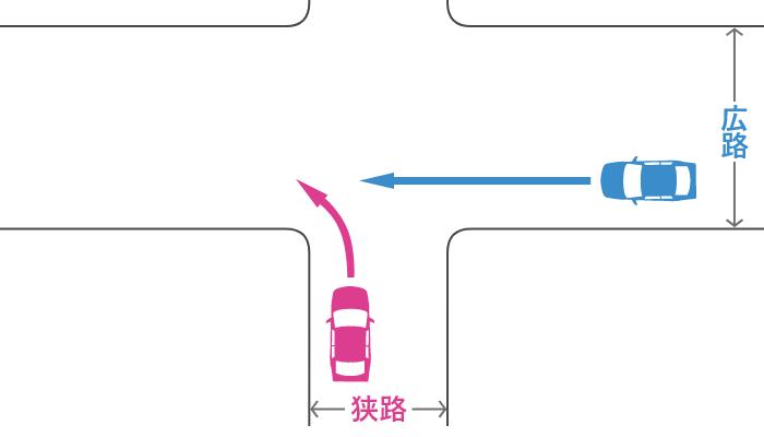 信号機のない十字路で狭路から左折する車とその右の広路から直進する車の事故
