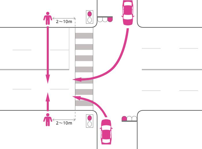 片側2車線以上の道路に右折または左折した車が、赤信号で横断歩道を2~10m通り過ぎた辺りで、赤信号で道路を横断中の歩行者に被害を負わせた事故