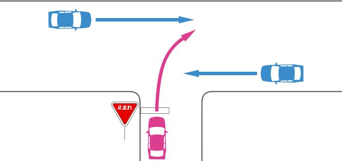 信号機のない丁字路交差点で一時停止規制のある道路から右折する車と規制のない道路から直進する車の事故