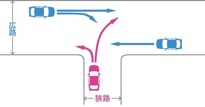 信号機のない丁字路交差点に明らかに幅員の狭い道路と広い道路から入ってきた車同士の事故